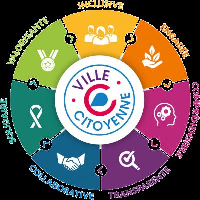 """La Démarche """"Villages et Villes Citoyennes"""""""
