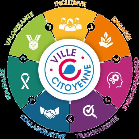 Logo VVilleC SF